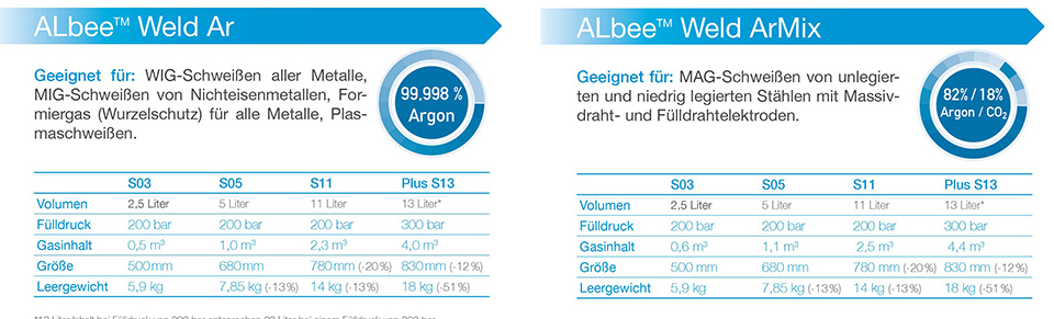 ALbee-Weld-ArMix-Weld-Ar